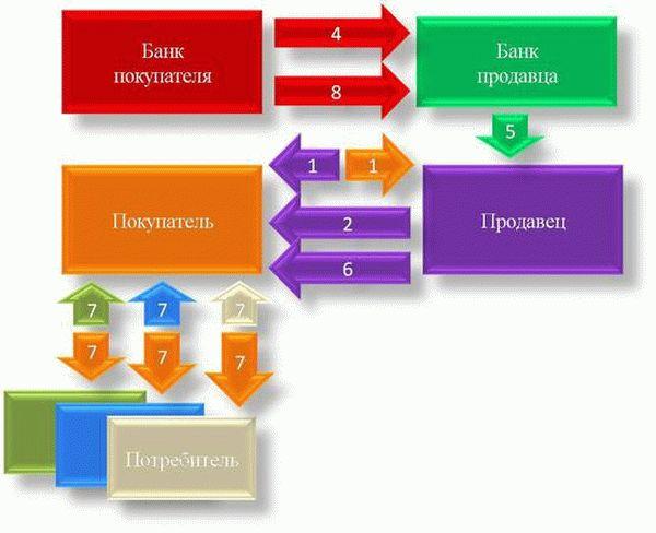 Договор поставки с банковской гарантией  образец условия стороны