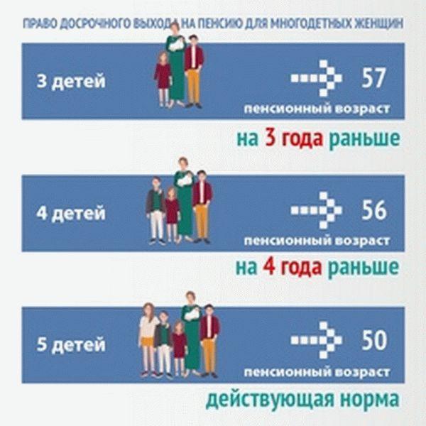 Пенсия многодетной матери с 5 детьми (с какого возраста, доплаты, размер, как получить, в Москве, Санкт-Петербурге) в 2019 году