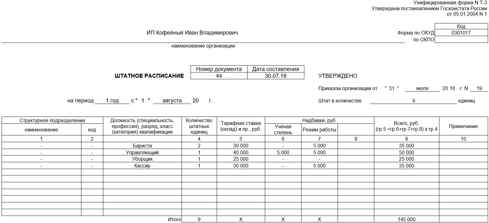 Штатное расписание для ип на вмененке. Как составить штатное расписание для ип. Обязаны ли предприниматели иметь штатное расписание? · Энциклопедия начинающего предпринимателя