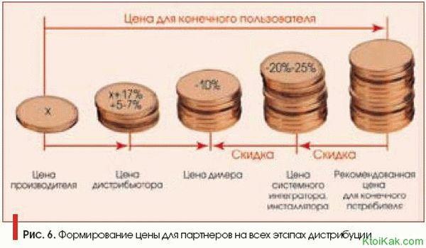 Чем отличаются дилеры от дистрибьюторов