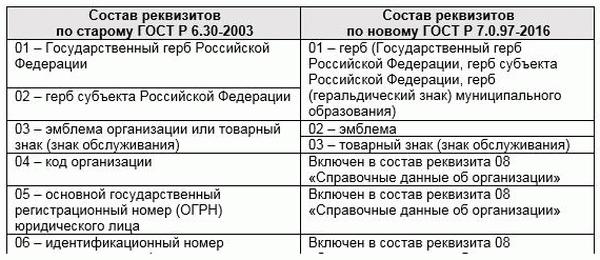 Правила написания даты в документах гост